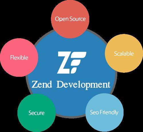 hire zend developer